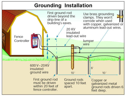Fence Charger Grounding Diagram